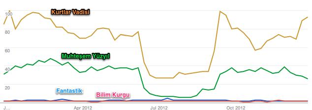 2012 Google Trend hepsi