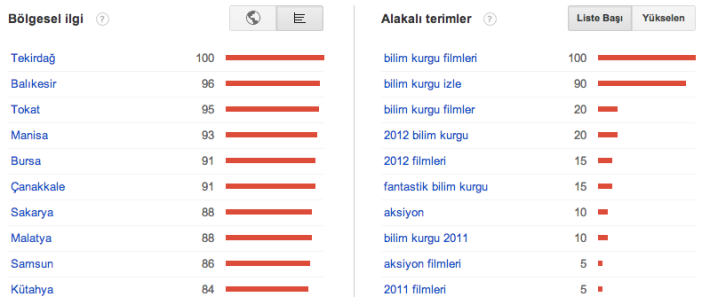 2012 Google Trends bilim kurgu illere göre