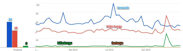 2012 Google Trends BKF