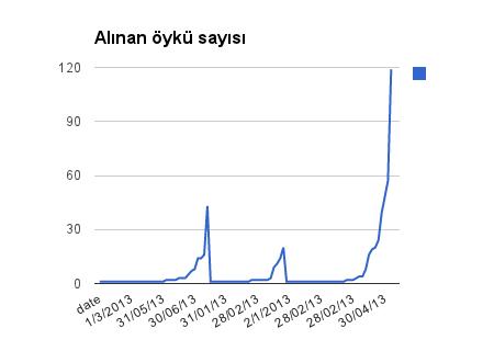 2013 yılı için bedavalar dahil, cihazlara indirilen öykü sayısı, zamana göre