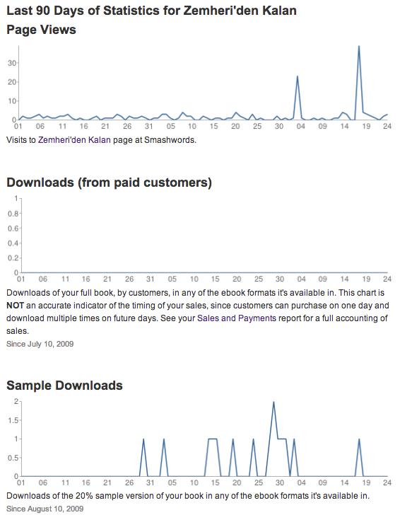 Smashwords istatistikleri