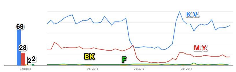 2013 Google Trends'de Kurtlar Vadisi, Muhteşem Yüzyıl, Bilim Kurgu ve Fantastik aramalarının karşılaştırılması