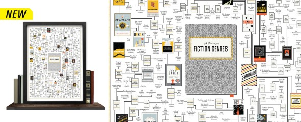 Fiction Genres Poster